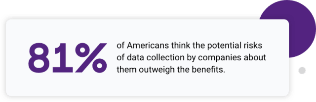 of Americans think the potential risks of data collection by companies about them outweigh the benefits.